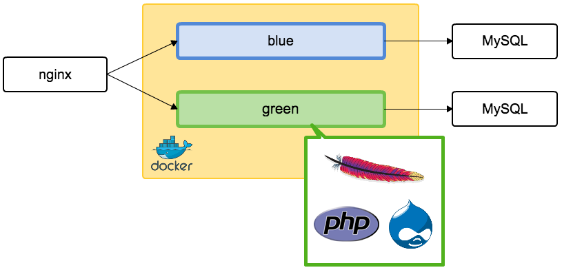 Implementing blue-green deployment for Drupal site with