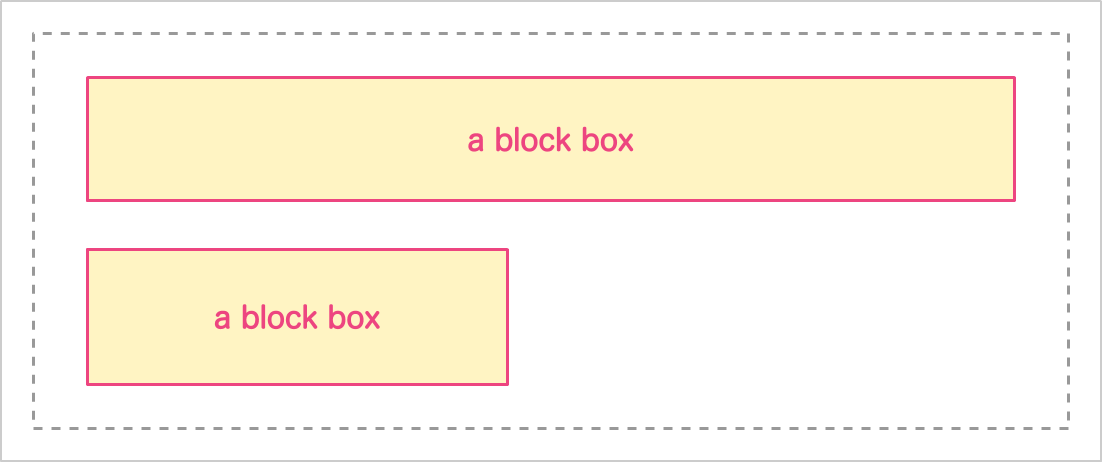 Diagram of two block boxes