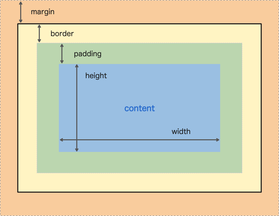 Box-model explanation diagram