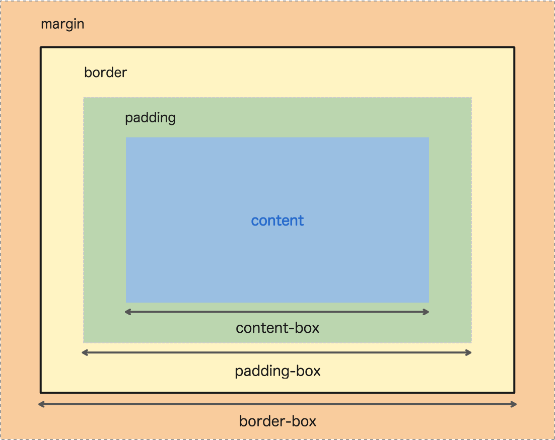 It's not too late to learn the box-model! An introduction to