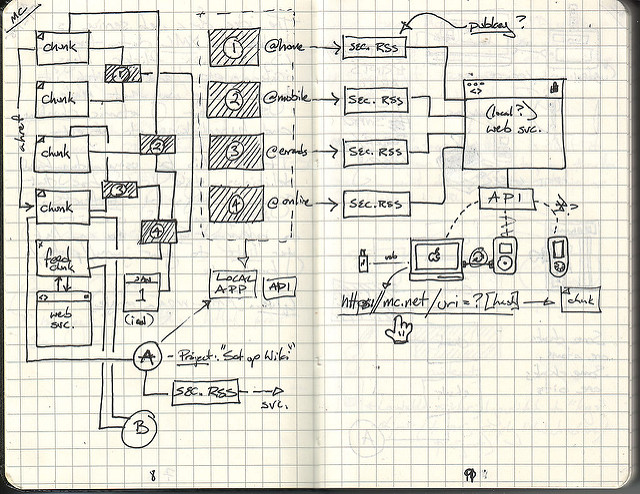 Dynamic diagramming for every industry