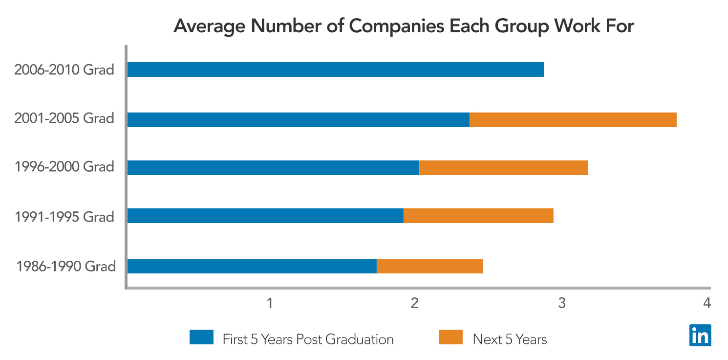 https://blog.linkedin.com/2016/04/12/will-this-year_s-college-grads-job-hop-more-than-previous-grads