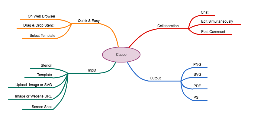 How to create an amazing elevator pitch using mind maps