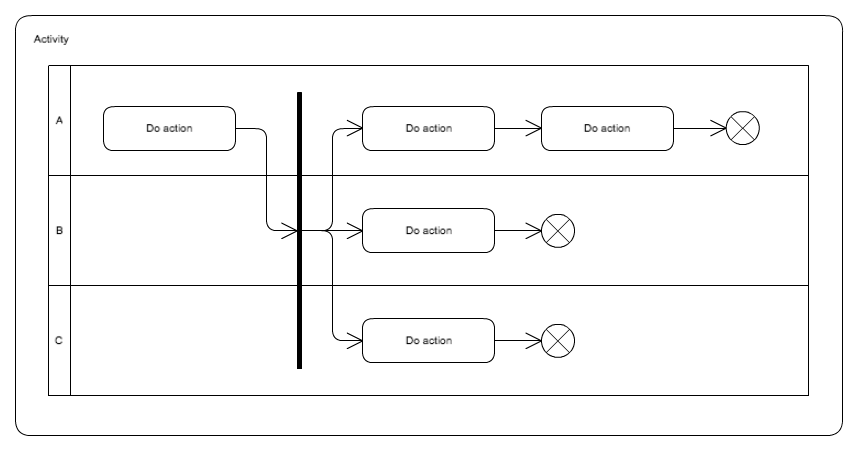 Intro to UML 2.5 diagram types and templates