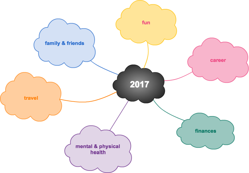 Mind map your way to a successful 2017