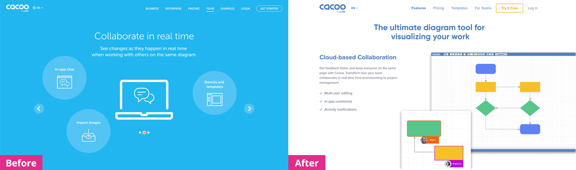 cacoo website before and after