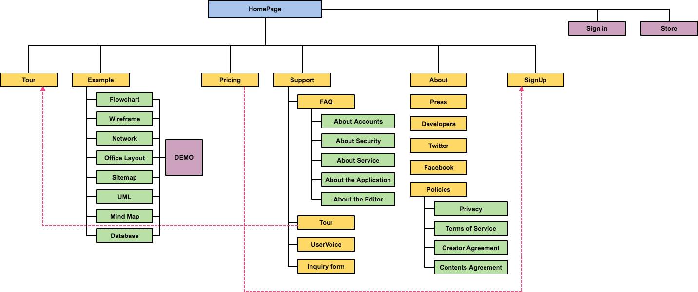 Sitemap Template