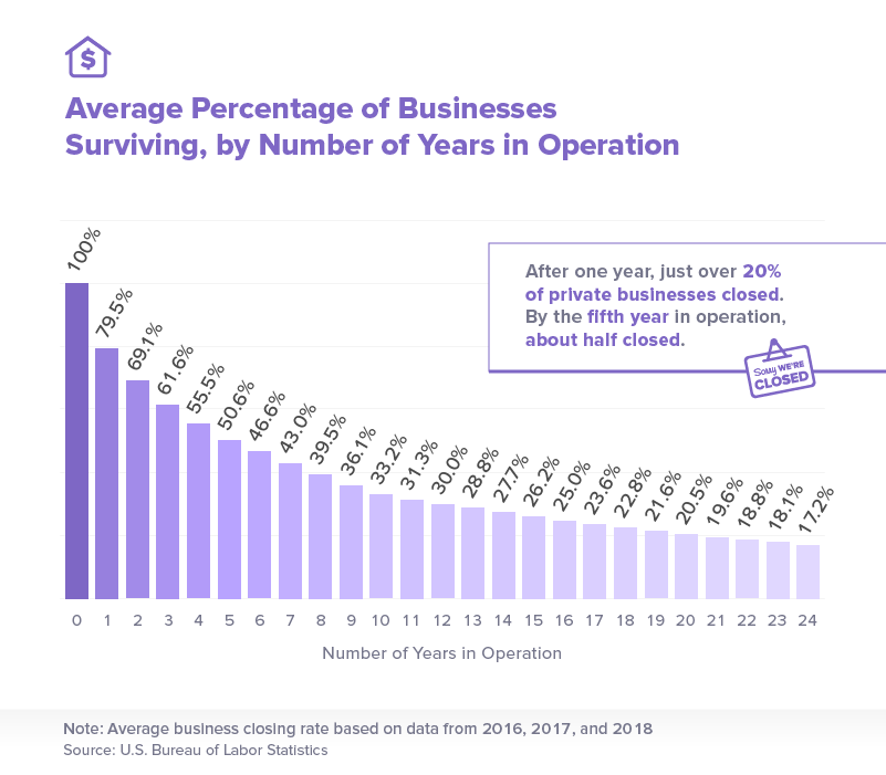 Average percentage of businesses surviving, by number of years in operation