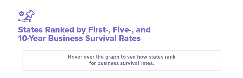 States ranked by first-, five-, and 10-year business survival rates header
