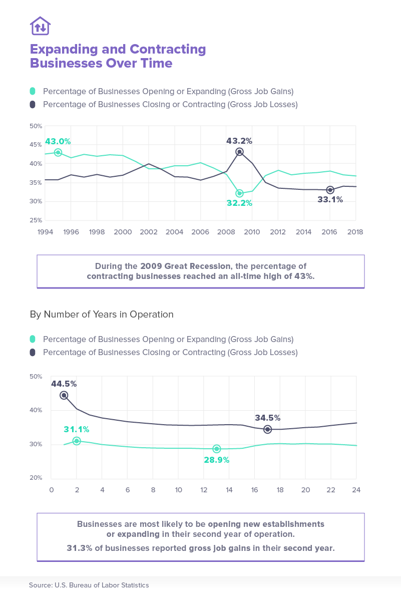 Expanding and contracting businesses over time