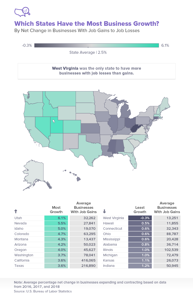 Which states have the most business growth