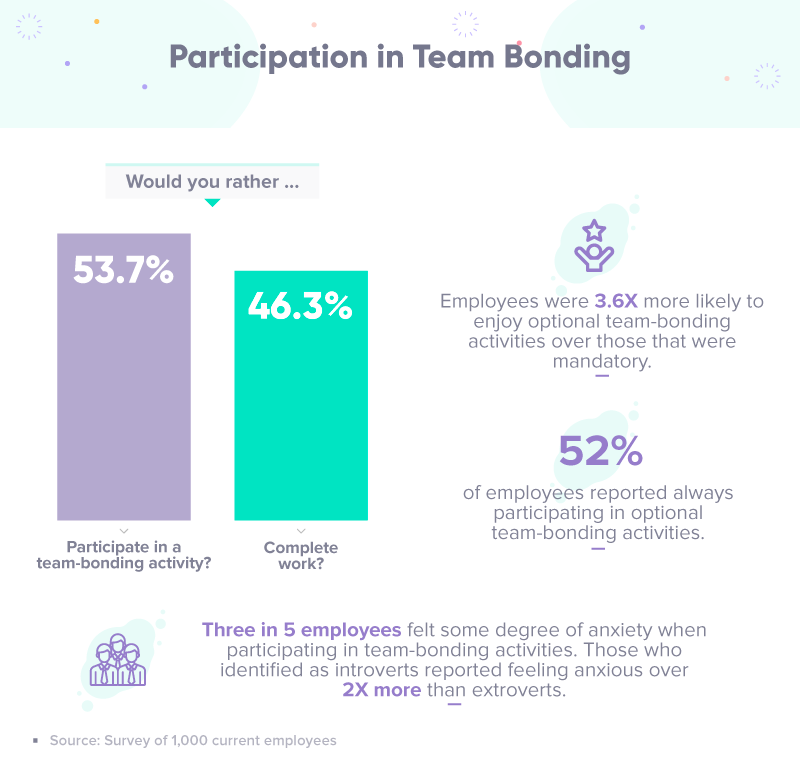 Participation in team bonding