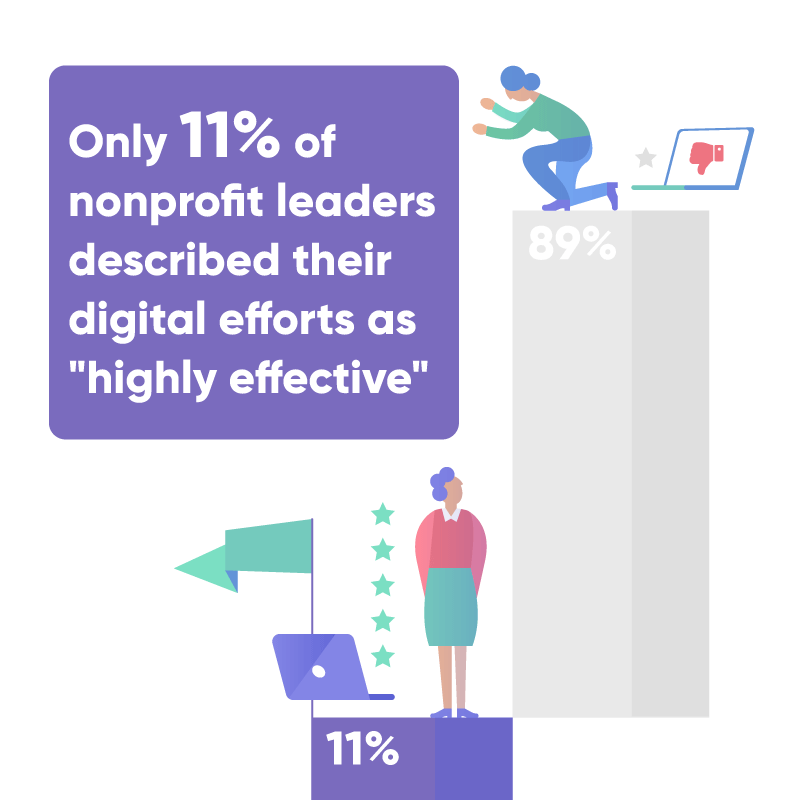 "Only 11% of nonprofits leaders described their digital efforts as ""highly effective"""