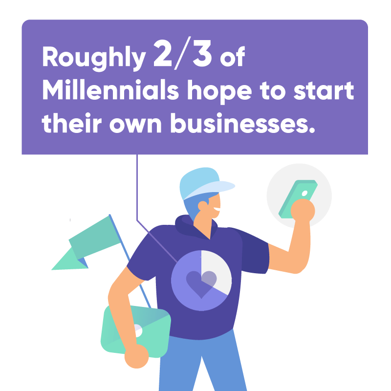 Roughly 2/3 of millenials hope to start their own businesses