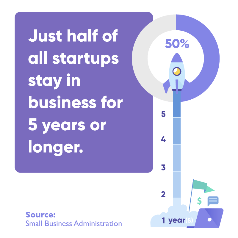Just half of all startups stay in business after 5 years