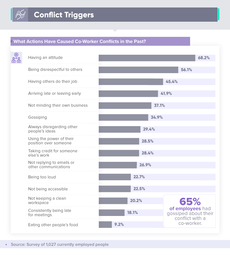 Conflict triggers