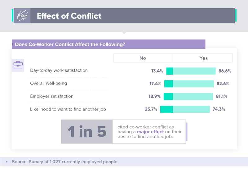 Effect of conflict