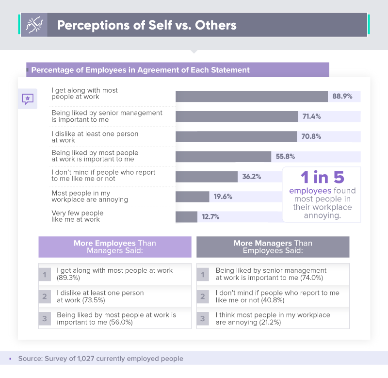 Perceptions of self vs. others