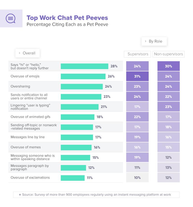 Top work chat pet peeves