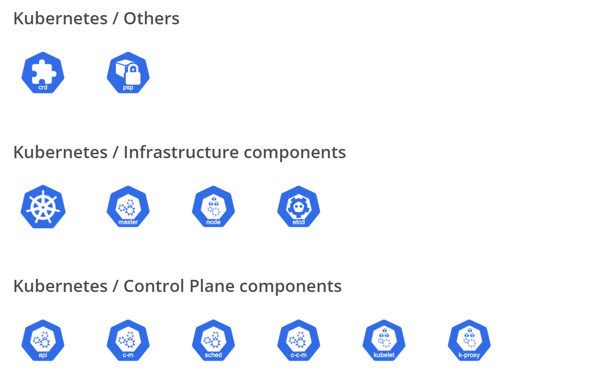 Kubernetes icons in Cacoo