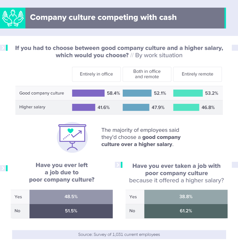 A05 - Company culture competing with cash