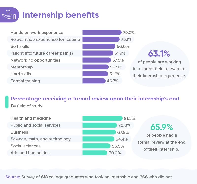 2 - Internship benefits - Nulab