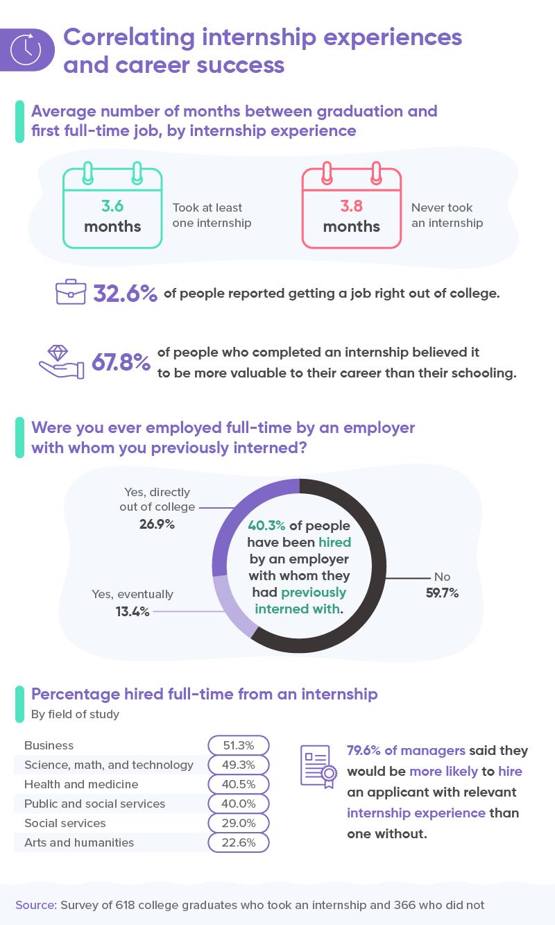 3 - Correlating internship experiences and career success - Nulab