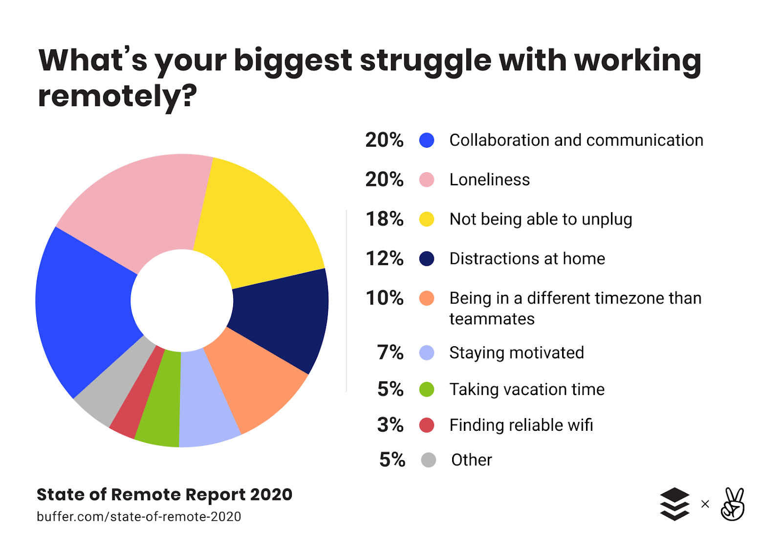 Pie chart on reasons why we struggle to work remotely