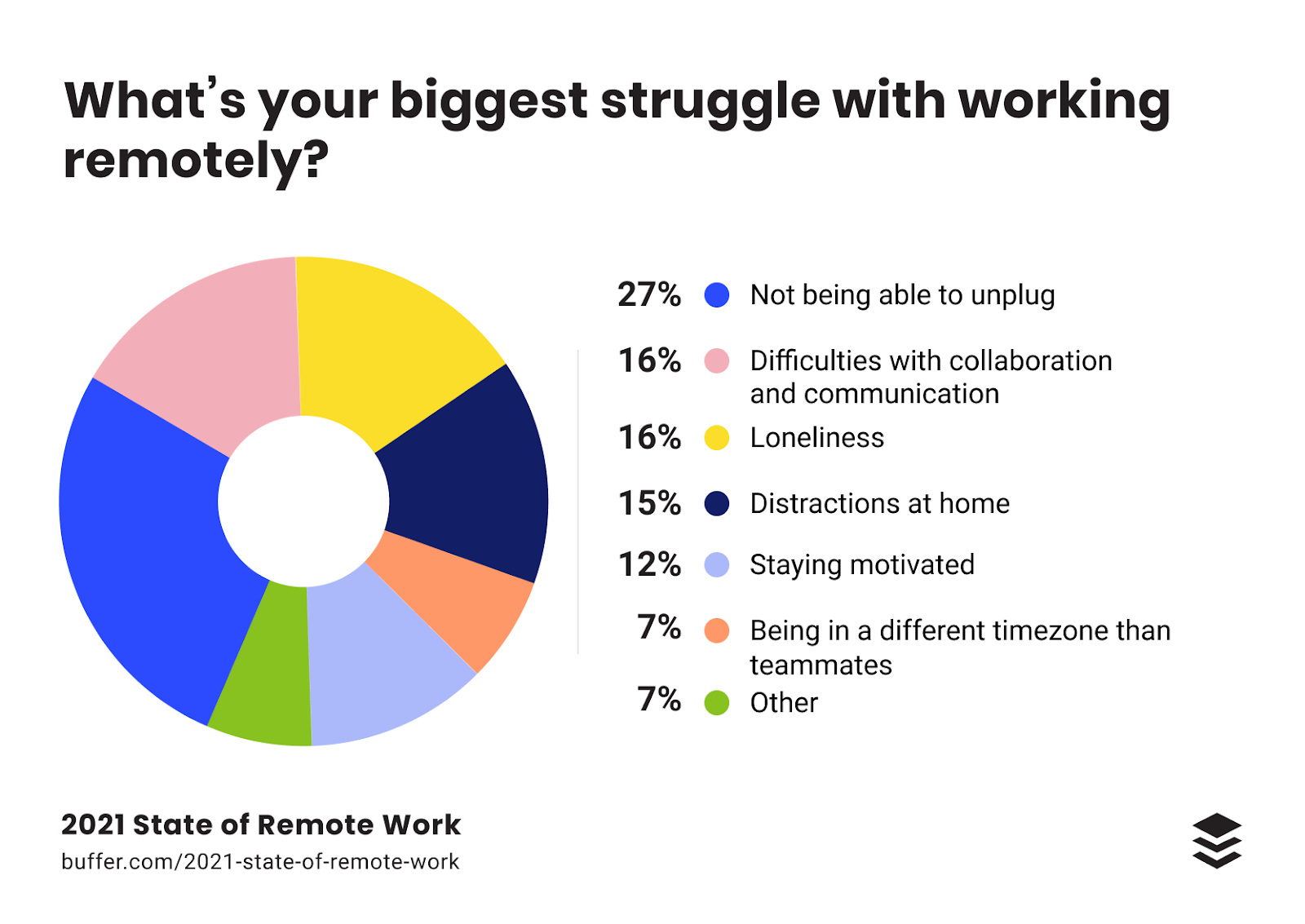 What's your bigger struggle with working remotely? pie chart