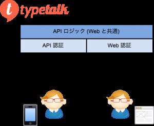 Typetalk API design