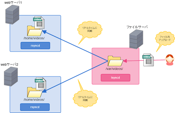 image-of-sync