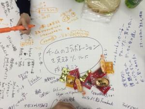 Backlogユーザの集い - 福岡 - ワールドカフェ