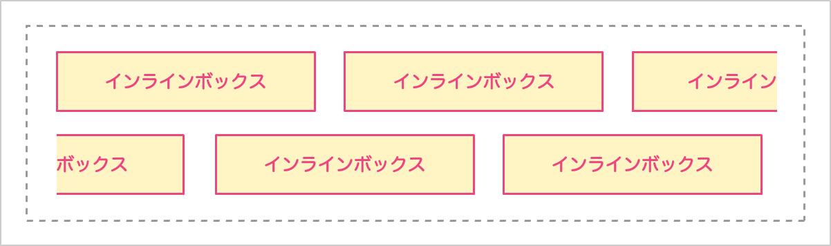 インラインボックスのイメージ図