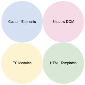Custom Elements, Shadow DOM, ES Modules, HTML Templates