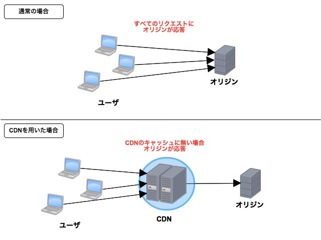 CDNの効果2